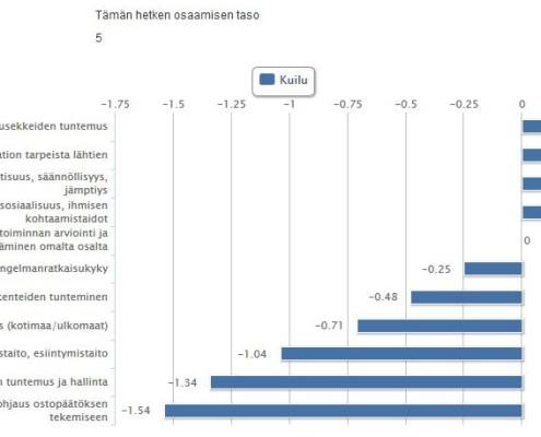 HR-järjestelmän kuilugrafiikka esimerkki