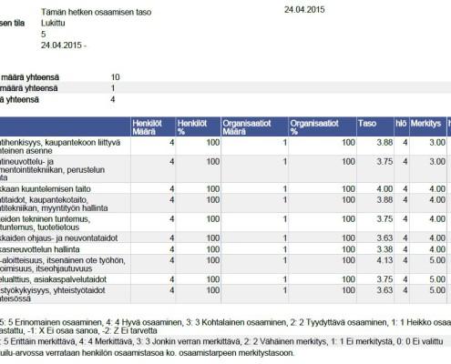 Organisaation yhteenveto HR-järjestelmässä